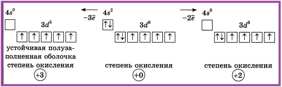 Железо — VIII группа побочной подгруппы