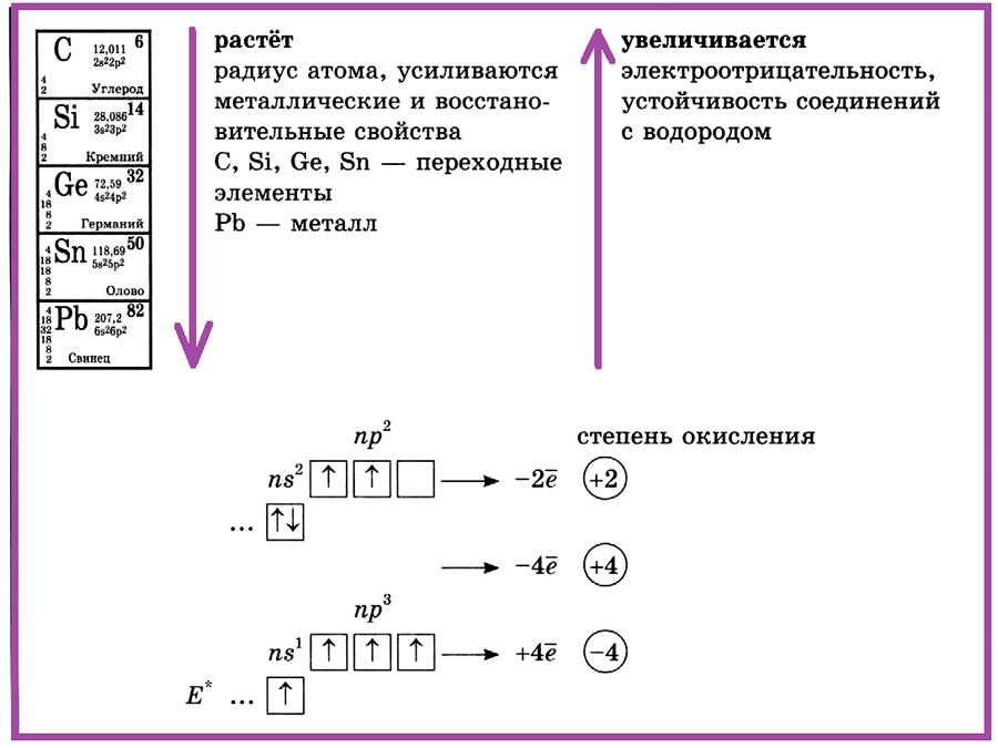 Элементы IV группы главной подгруппы