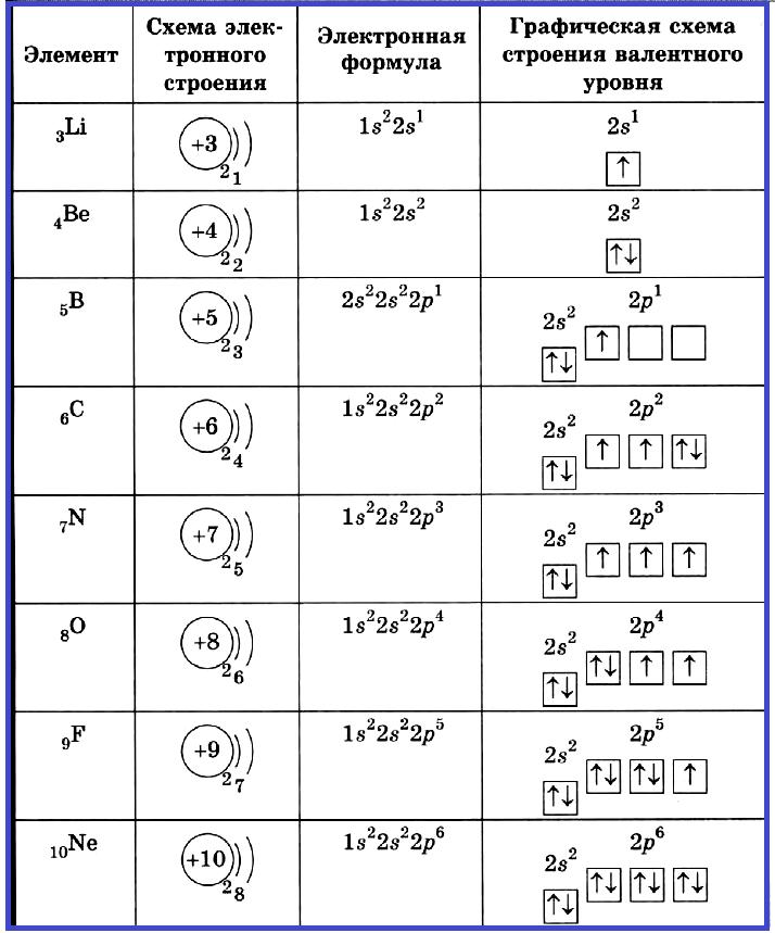 Строение элементов второго периода