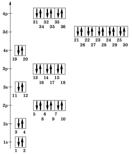 Последовательность заполнения орбиталей электронами