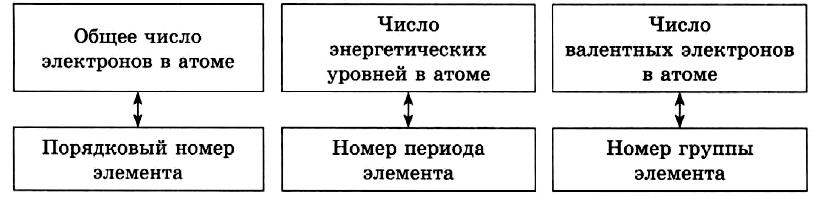 Закономерности изменения свойств элементов и их соединений по периодам и группам