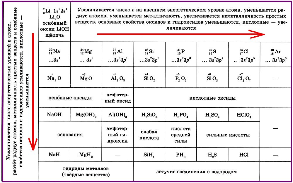 Периодическое изменение свойств элементов и их соединений