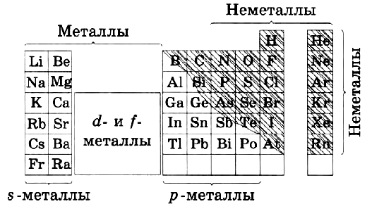 Распределение элементов на металлы и неметаллы