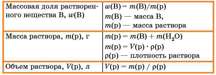 Соотношения между величинами, характеризующими раствор