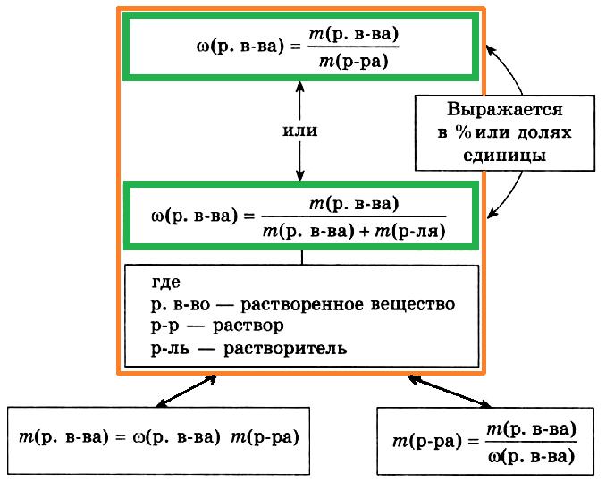 Вычисление массы растворенного вещества
