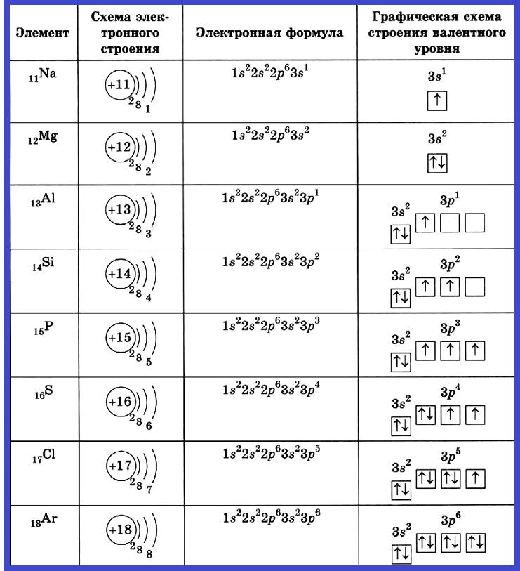 Строение элементов третьего периода