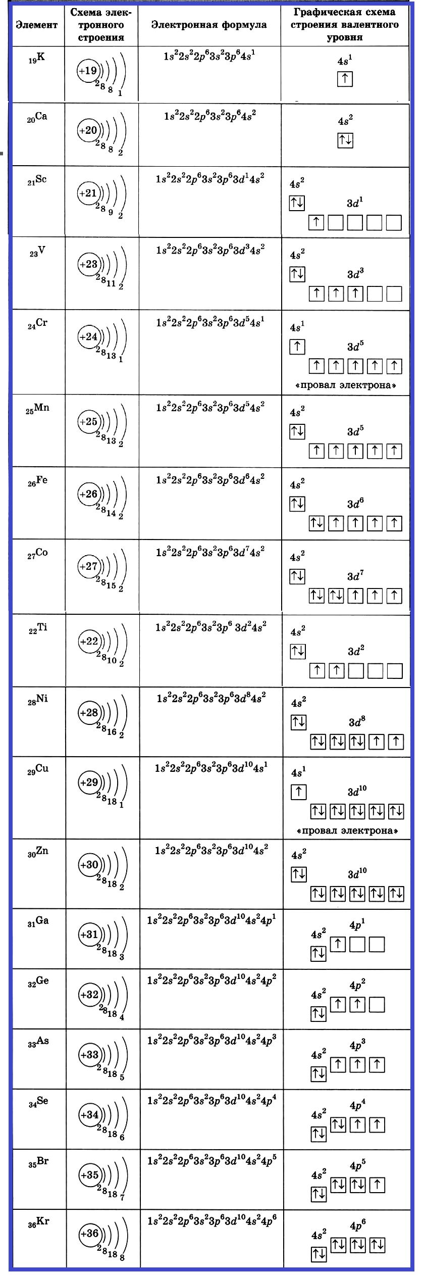 Строение элементов четвёртого периода