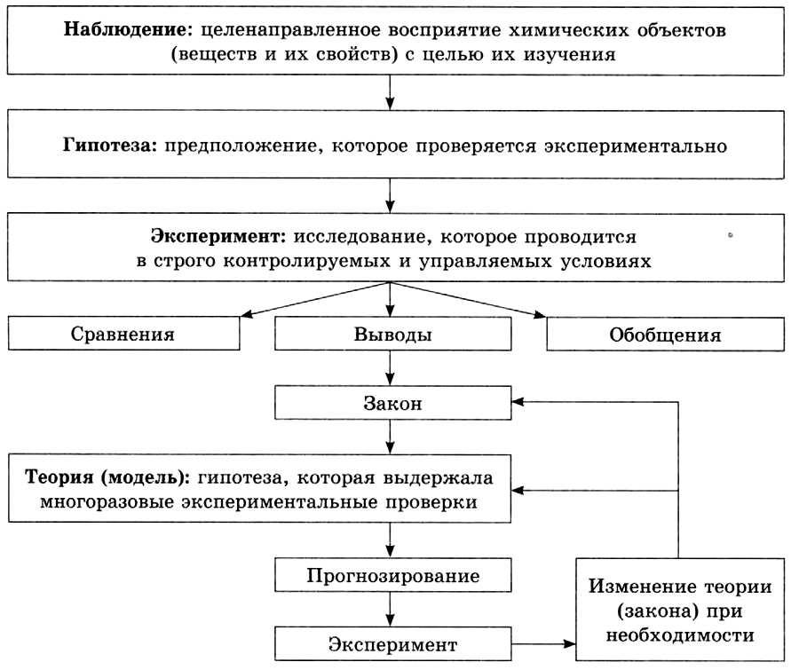 Научные методы исследования химических веществ и превращений