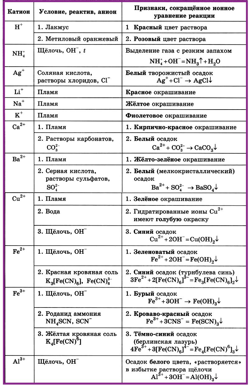 Таблица 4.1.4 а). Качественные реакции на катионы