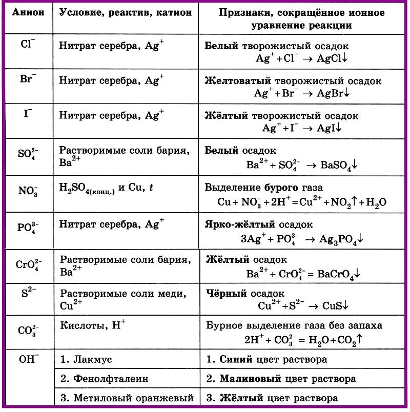 Таблица 4.1.4 б). Качественные реакции на анионы