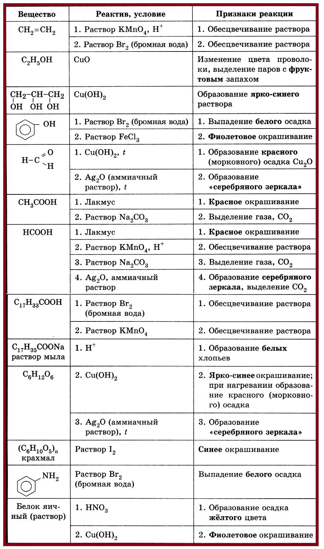 Таблица 4.1.5. Качественные реакции на органические вещества.