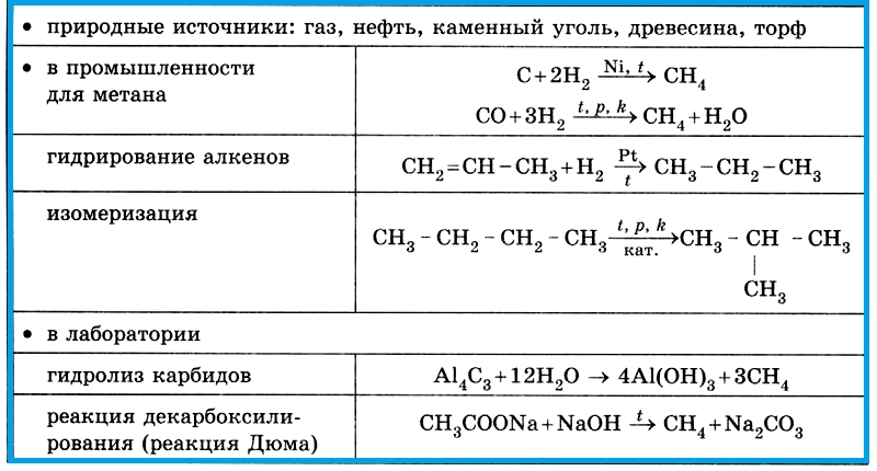 Таблица 4.1.6 а). Получение алканов.