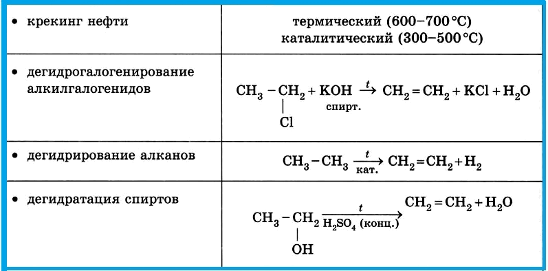 Таблица 4.1.6 б). Получение алкенов.