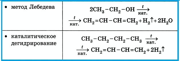 Таблица 4.1.6 в). Получение алкадиенов.