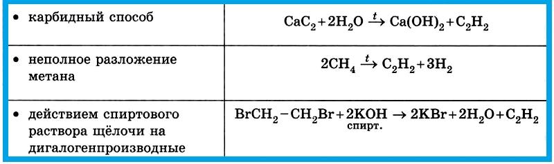 Таблица 4.1.6 г). Получение алкинов.