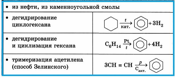 Таблица 4.1.6 д). Получение аренов (бензола).