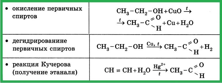 Таблица 4.1.7 в). Получение альдегидов.