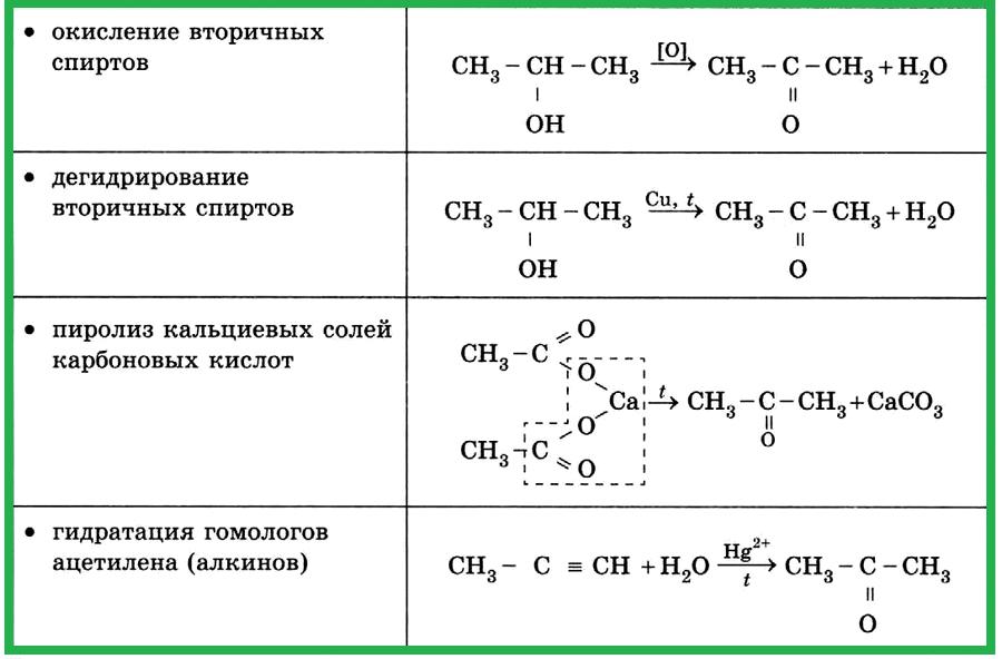 Таблица 4.1.7 г). Получение кетонов.