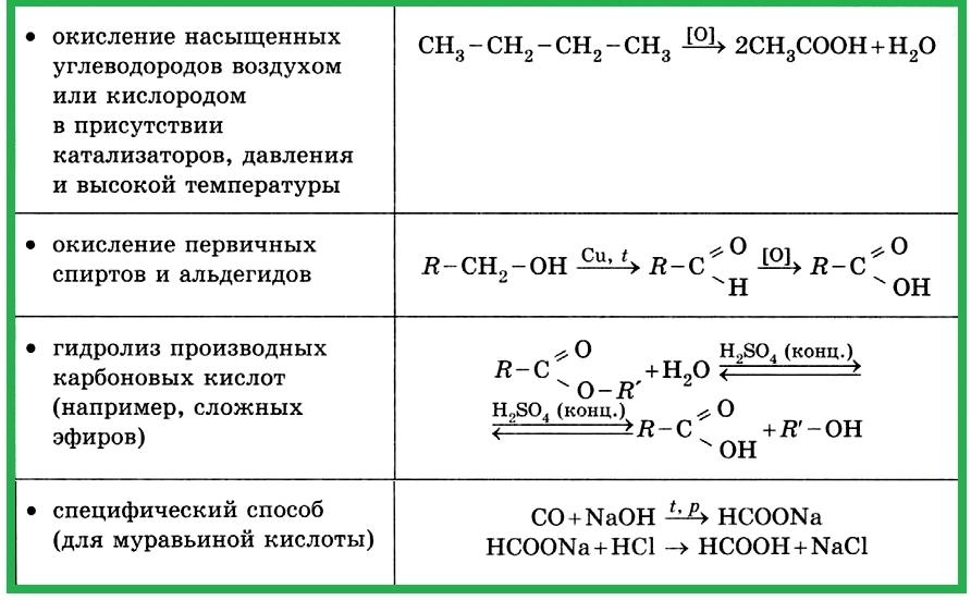 Таблица 4.1.7 д). Получение карбоновых кислот.