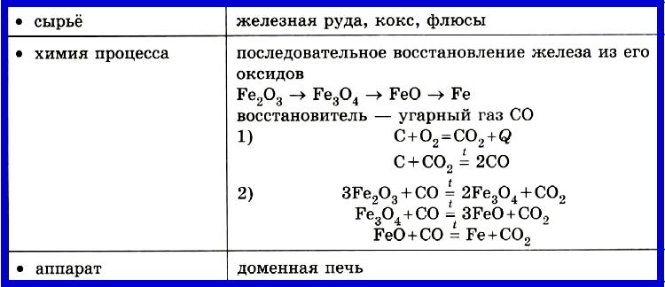 Таблица 4.2.1.а) Производство чугуна.