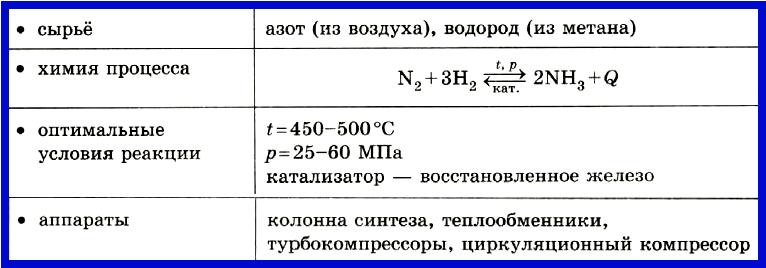 Таблица 4.2.2.а) Промышленное производство аммиака