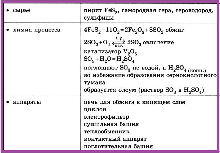 Таблица 4.2.2.б) Промышленное производство серной кислоты.