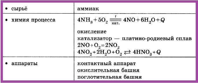 Таблица 4.2.2.в) Промышленное производство азотной кислоты.