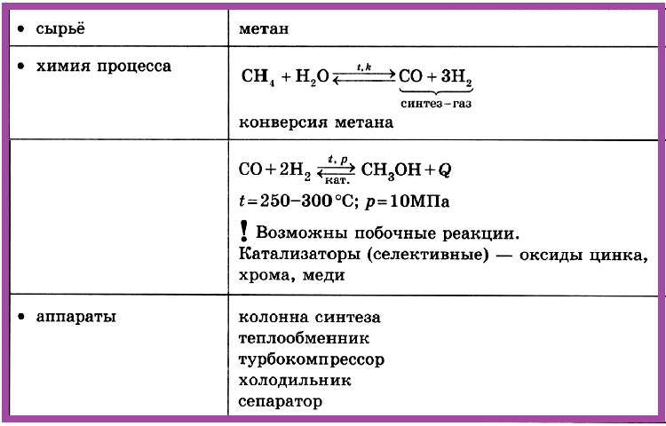 Таблица 4.2.2.г) Промышленное получение метанола.