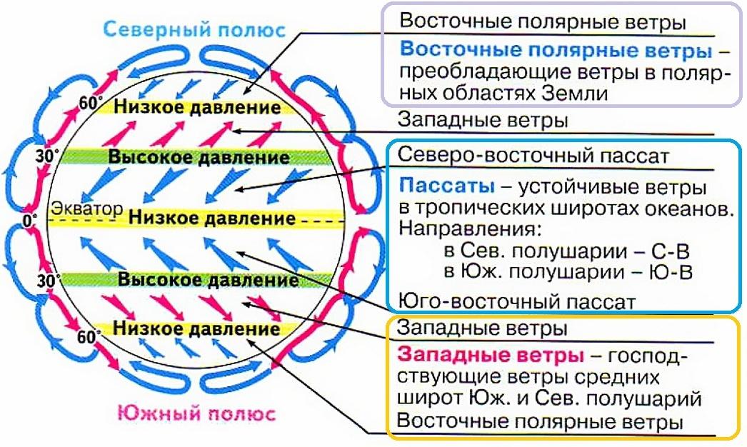 Сравните общую схему круговорота течений со схемой постоянных ветров